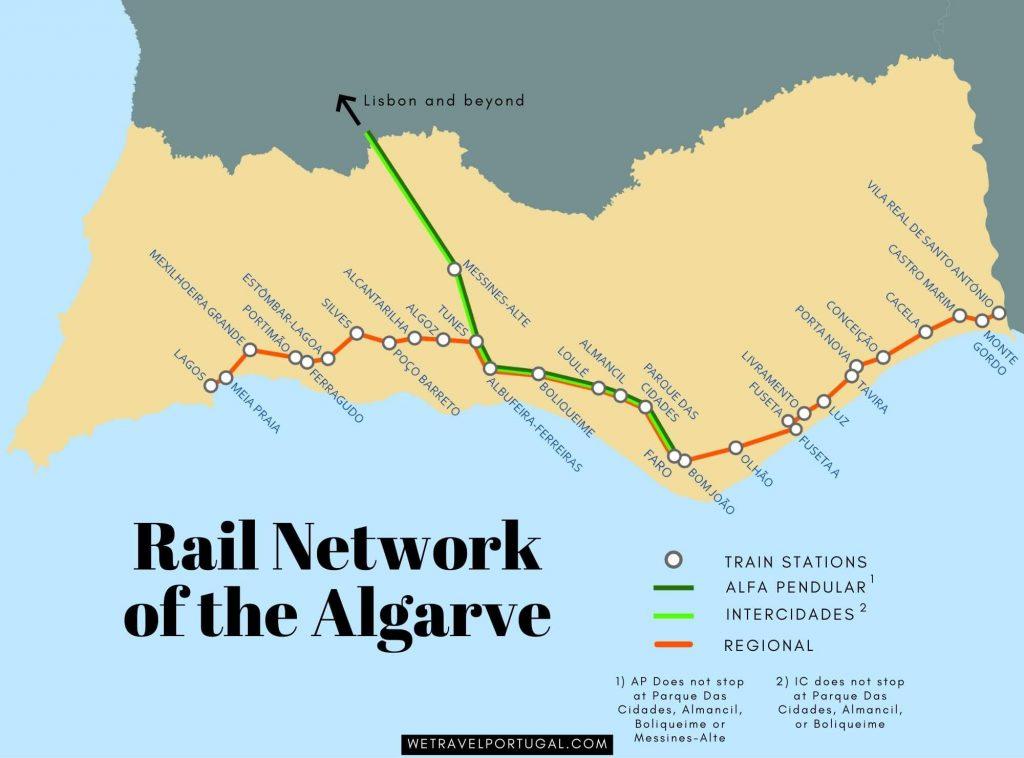 Rail Network Algarve